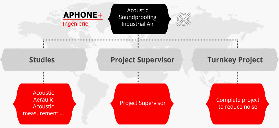 Aphone + Services
